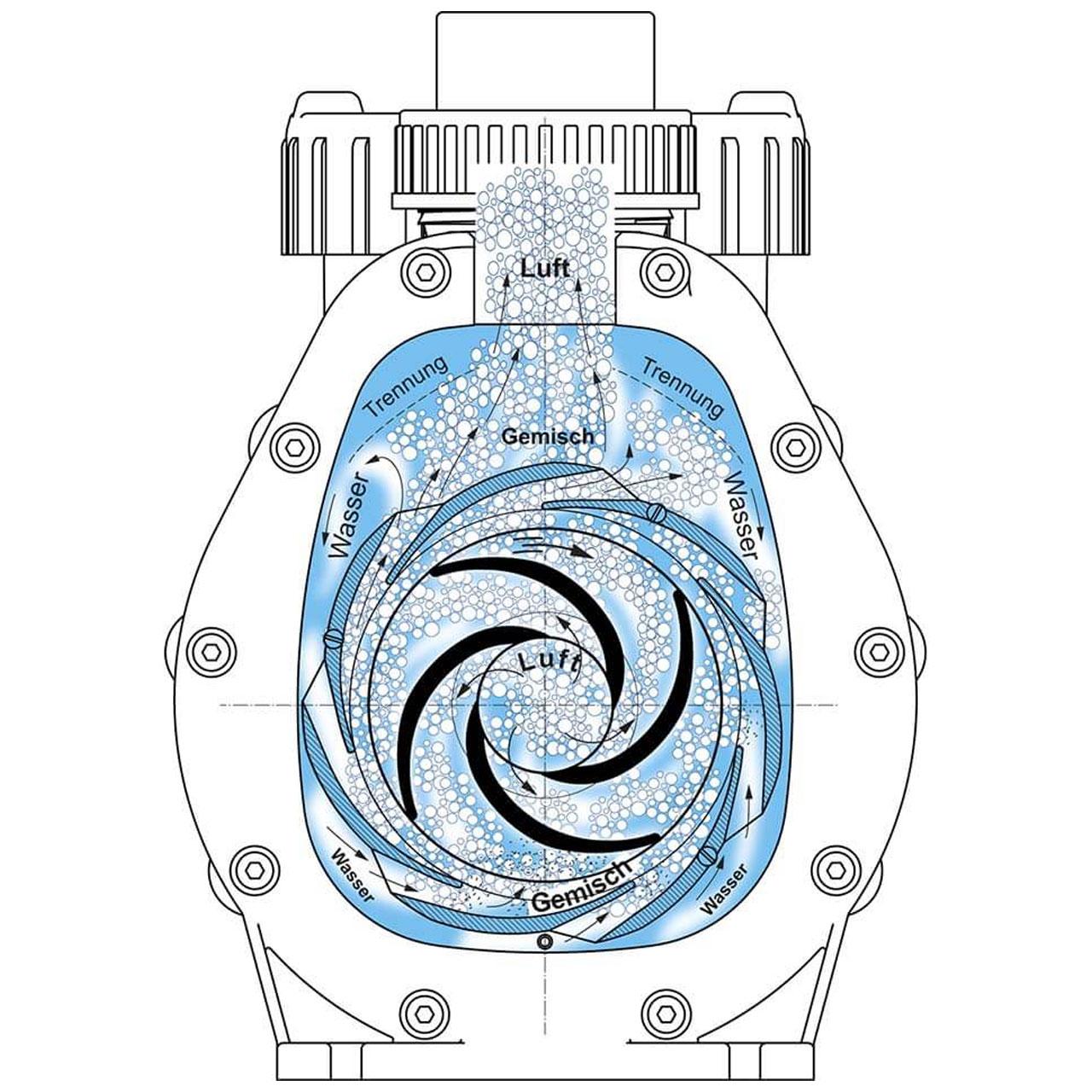 Poolpumpe AQUA PLUS - Aqua Technix